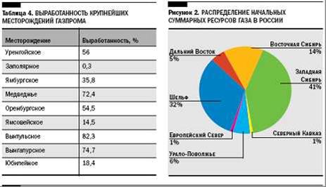 Примечания к таблице 1 p- - потребление энергии в 2005 г (1015 бте/год), p+ - производство энергии в 2005 г